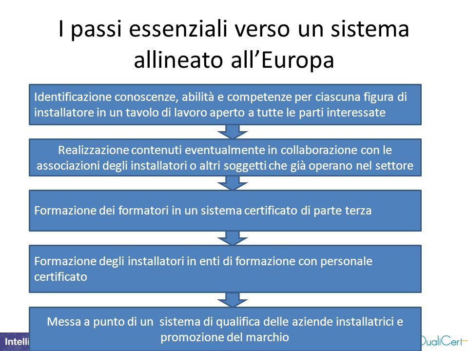 I passi essenziali verso un sistema allineato all'Europa Identificazione conoscenze, abilità e competenze per ciascuna figura di installatore in un ta