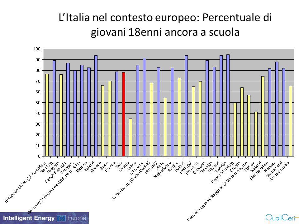 L'Italia nel contesto europeo: Percentuale di giovani 18enni ancora a scuola
