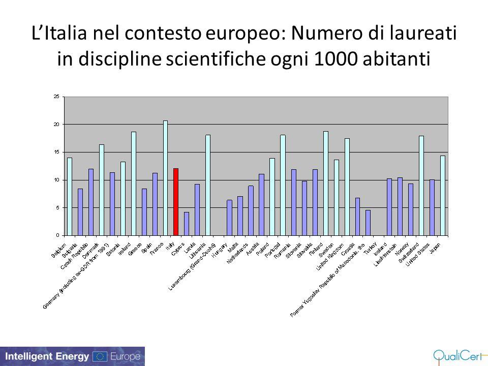 L'Italia nel contesto europeo: Numero di laureati in discipline scientifiche ogni 1000 abitanti