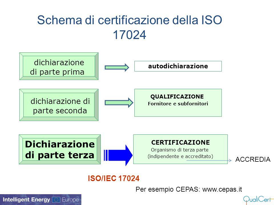 Schema di certificazione della ISO 17024 autodichiarazione dichiarazione di parte seconda Dichiarazione di parte terza QUALIFICAZIONE Fornitore e subf