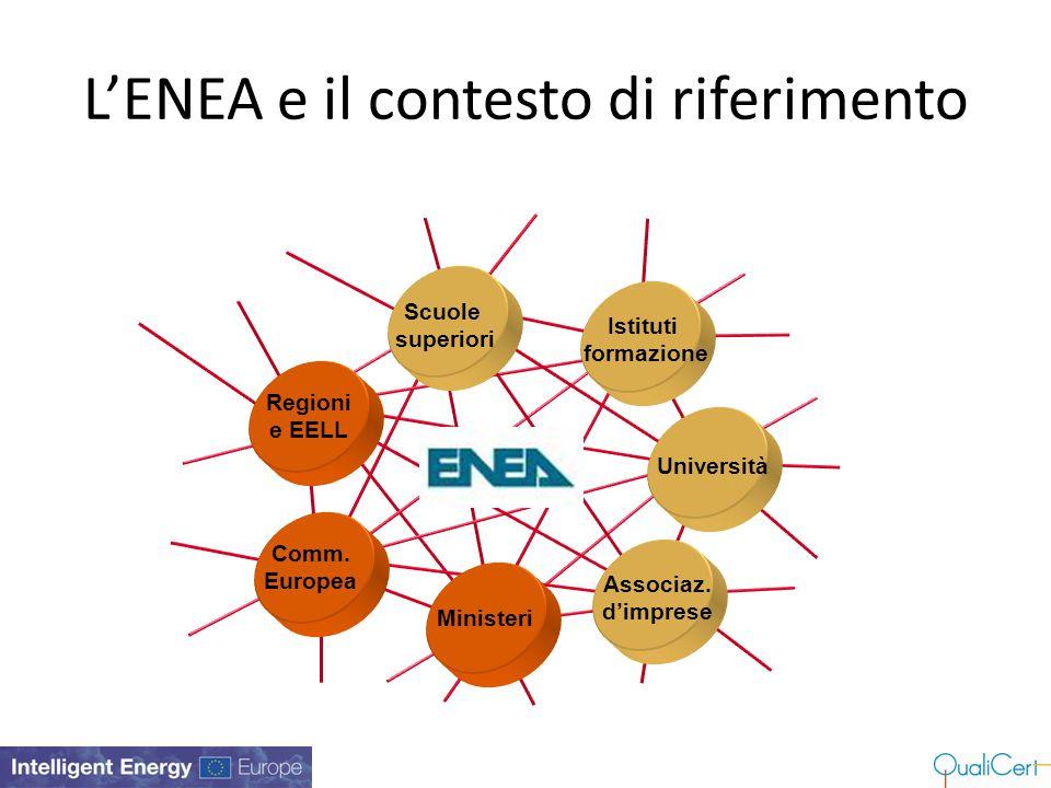 L'ENEA e il contesto di riferimento Ministeri Scuole superiori Istituti formazione Università Istituti di ricerca Assegni di ricerca Tesi di laurea EN