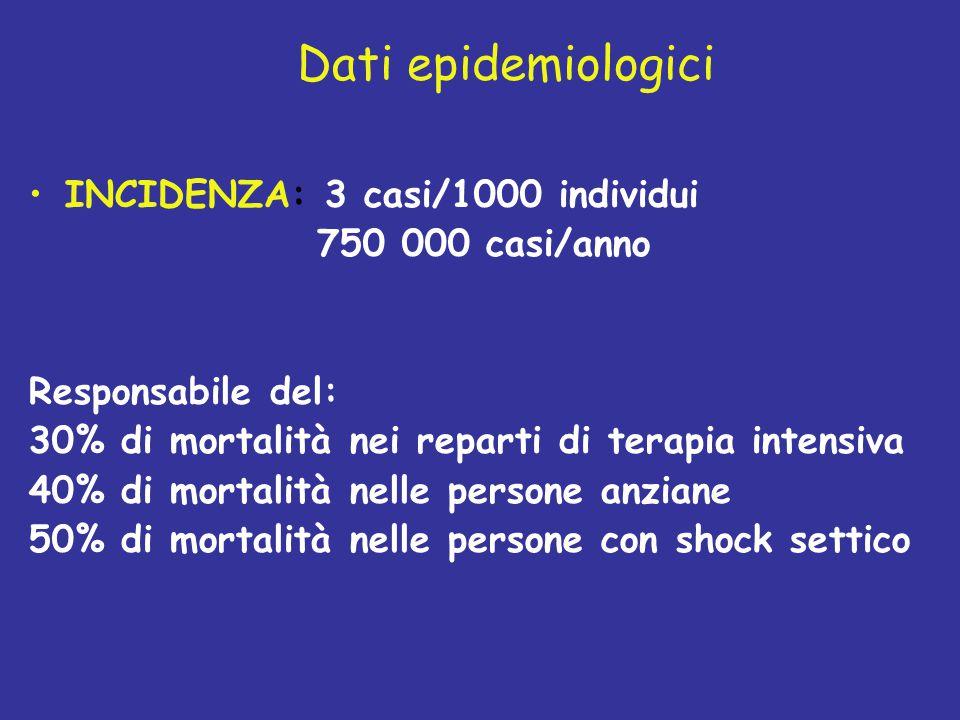Dati epidemiologici INCIDENZA: 3 casi/1000 individui 750 000 casi/anno Responsabile del: 30% di mortalità nei reparti di terapia intensiva 40% di mort