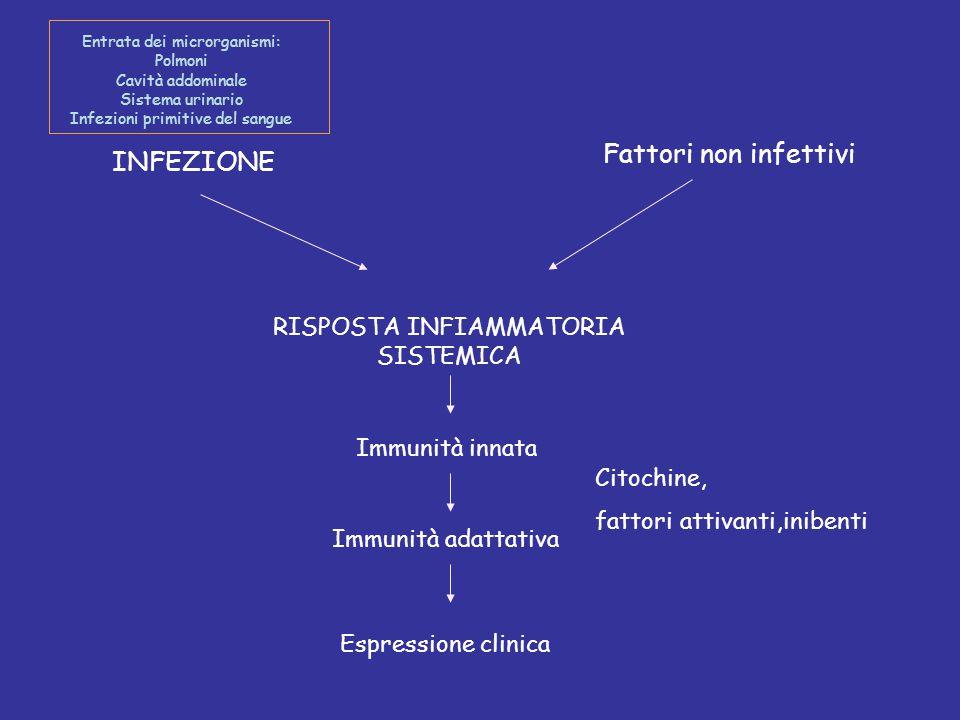 INFEZIONE Fattori non infettivi RISPOSTA INFIAMMATORIA SISTEMICA Immunità innata Immunità adattativa Citochine, fattori attivanti,inibenti Espressione