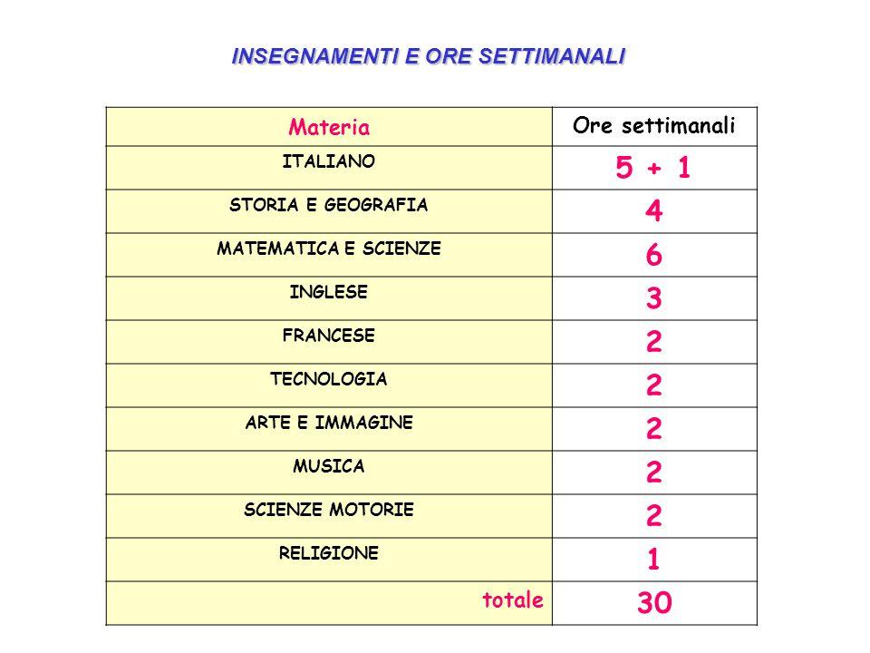 Materia Ore settimanali ITALIANO 5 + 1 STORIA E GEOGRAFIA 4 MATEMATICA E SCIENZE 6 INGLESE 3 FRANCESE 2 TECNOLOGIA 2 ARTE E IMMAGINE 2 MUSICA 2 SCIENZE MOTORIE 2 RELIGIONE 1 totale 30 INSEGNAMENTI E ORE SETTIMANALI