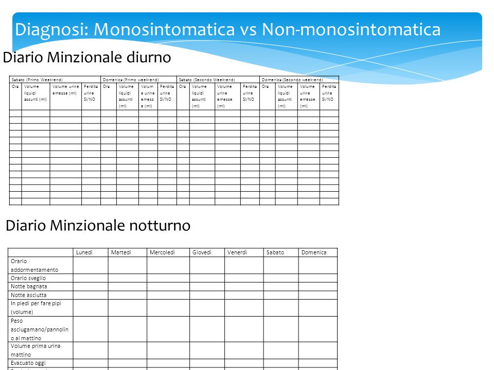 Diagnosi: Monosintomatica vs Non-monosintomatica Diario Minzionale diurno Sabato (Primo Week-end)Domenica (Primo week-end)Sabato (Secondo Week-end)Dom