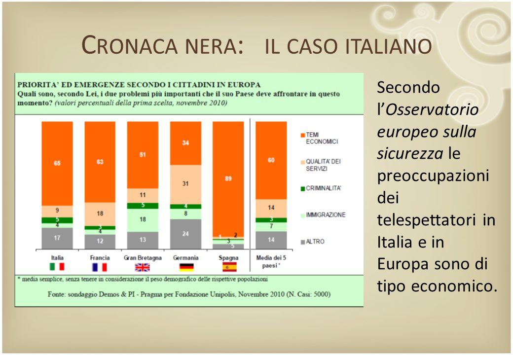 C RONACA NERA : IL CASO ITALIANO Secondo l'Osservatorio europeo sulla sicurezza le preoccupazioni dei telespettatori in Italia e in Europa sono di tip