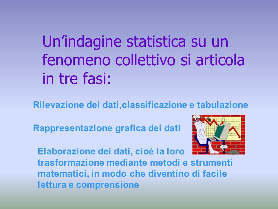 Un'indagine statistica su un fenomeno collettivo si articola in tre fasi: Rilevazione dei dati,classificazione e tabulazione Rappresentazione grafica dei dati Elaborazione dei dati, cioè la loro trasformazione mediante metodi e strumenti matematici, in modo che diventino di facile lettura e comprensione
