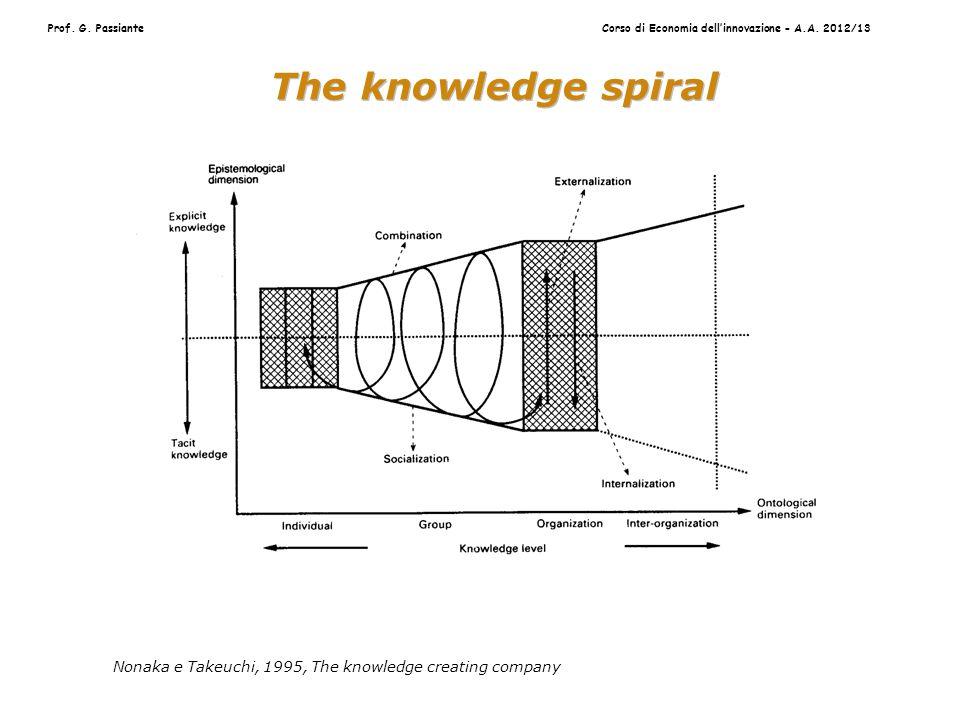 Prof.G. PassianteCorso di Economia dell'innovazione - A.A.