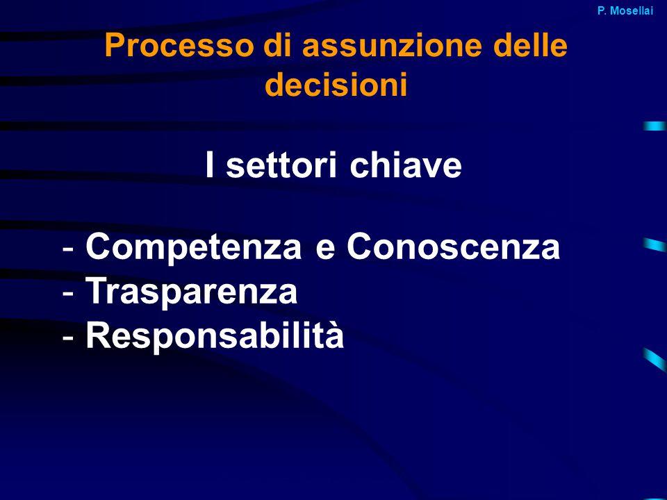 Processo di assunzione delle decisioni I settori chiave - Competenza e Conoscenza - Trasparenza - Responsabilità P.A.