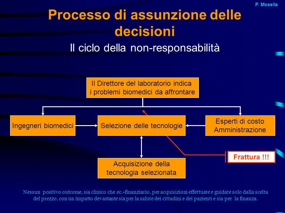 Nessun positivo outcome, sia clinico che ec.-finanziario, per acquisizioni effettuate e guidate solo dalla scelta del prezzo, con un impatto devastant