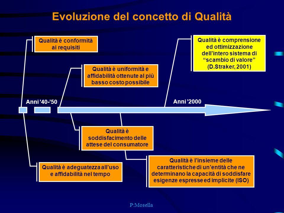 P:Mosella Qualità è l'insieme delle caratteristiche di un'entità che ne determinano la capacità di soddisfare esigenze espresse ed implicite (ISO) Evoluzione del concetto di Qualità Qualità è conformità ai requisiti Qualità è adeguatezza all'uso e affidabilità nel tempo Qualità è uniformità e affidabilità ottenute al più basso costo possibile Qualità è soddisfacimento delle attese del consumatore Qualità è comprensione ed ottimizzazione dell'intero sistema di scambio di valore (D.Straker, 2001) Anni '40-'50 Anni '2000