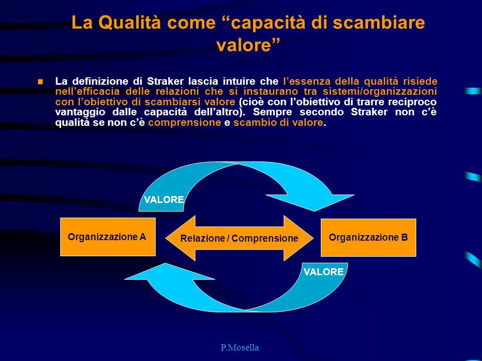 """P.Mosella La Qualità come """"capacità di scambiare valore"""" La definizione di Straker lascia intuire che l'essenza della qualità risiede nell'efficacia d"""