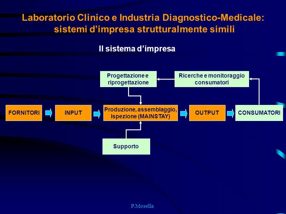 P.Mosella Laboratorio Clinico e Industria Diagnostico-Medicale: sistemi d'impresa strutturalmente simili Il sistema d'impresa FORNITORIINPUT Produzion