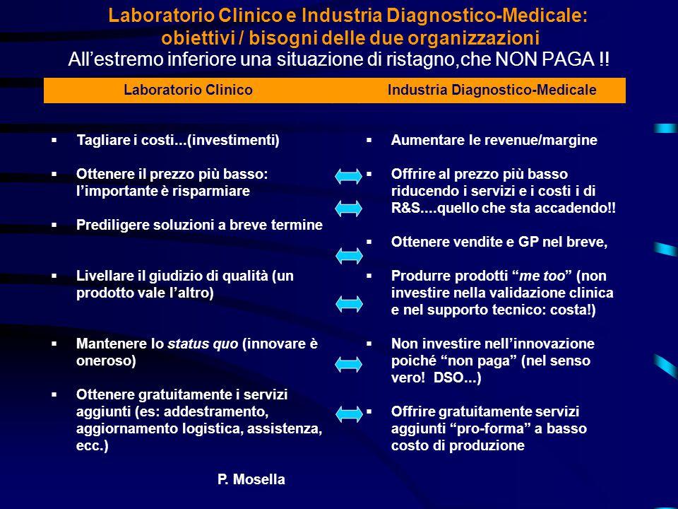 Laboratorio Clinico e Industria Diagnostico-Medicale: obiettivi / bisogni delle due organizzazioni All'estremo inferiore una situazione di ristagno,che NON PAGA !.