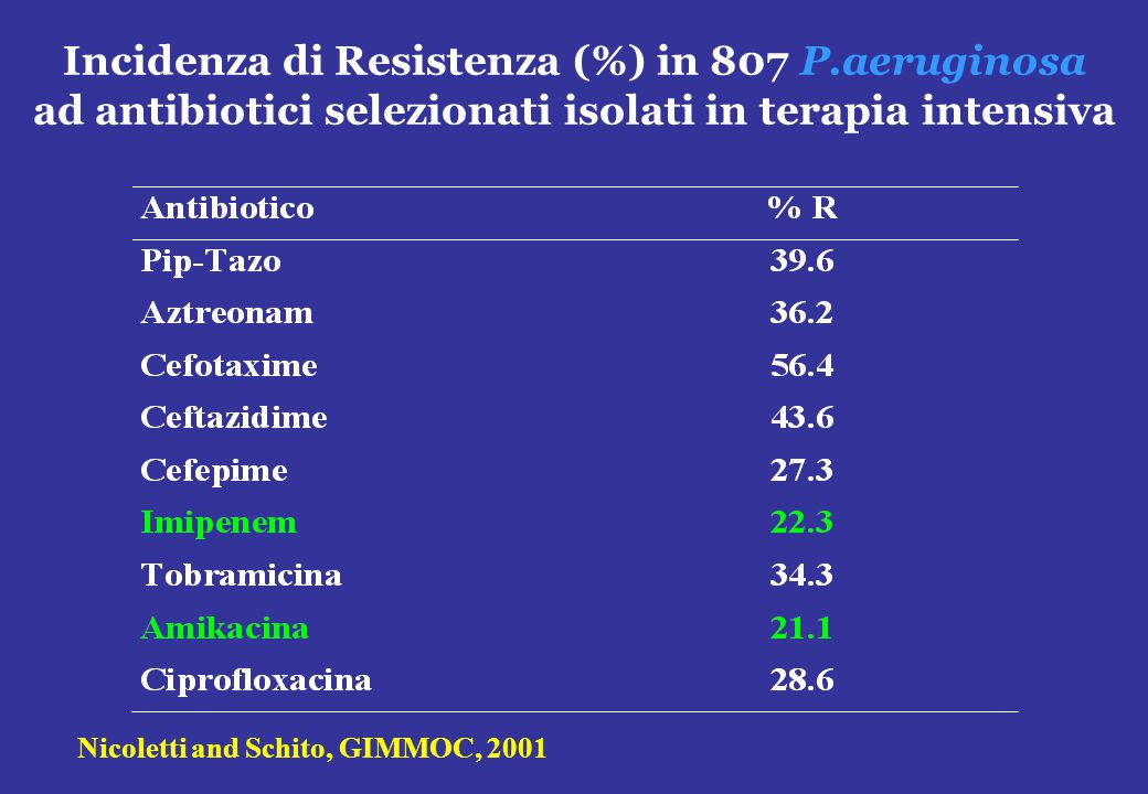 Incidenza di Resistenza (%) in 807 P.aeruginosa ad antibiotici selezionati isolati in terapia intensiva Nicoletti and Schito, GIMMOC, 2001