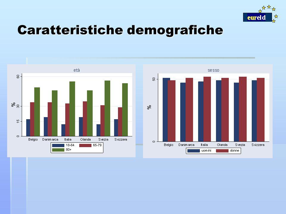 Caratteristiche demografiche