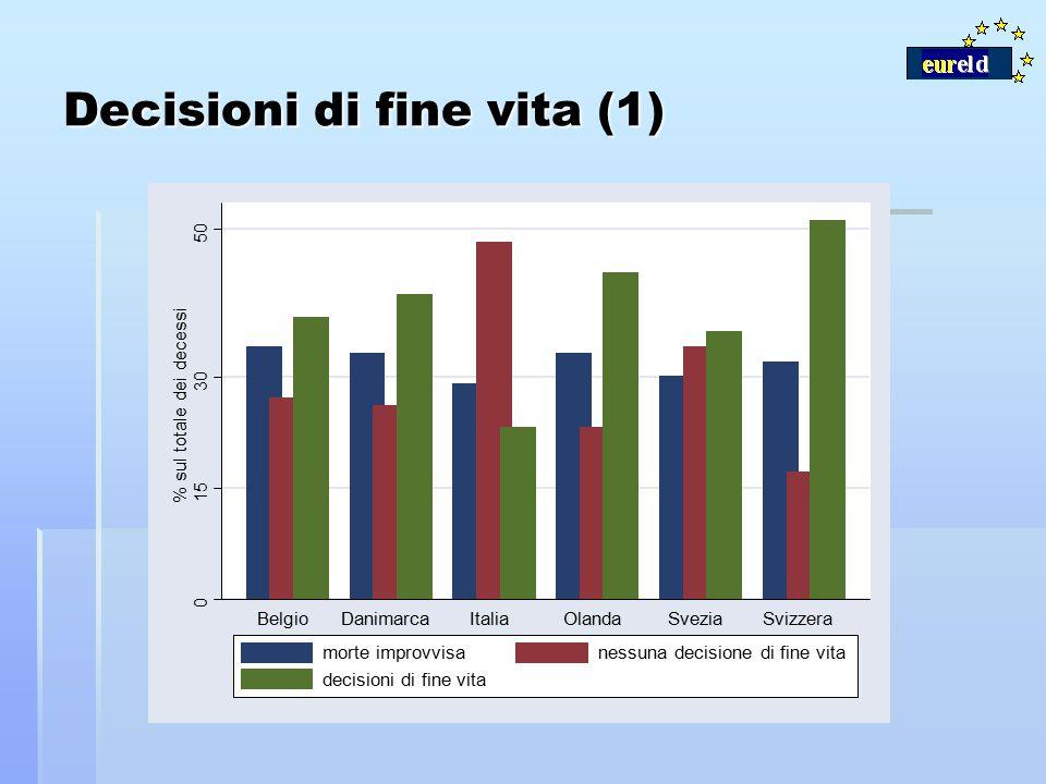 Decisioni di fine vita (1) 0 15 30 50 % sul totale dei decessi BelgioDanimarcaItaliaOlandaSveziaSvizzera morte improvvisanessuna decisione di fine vit