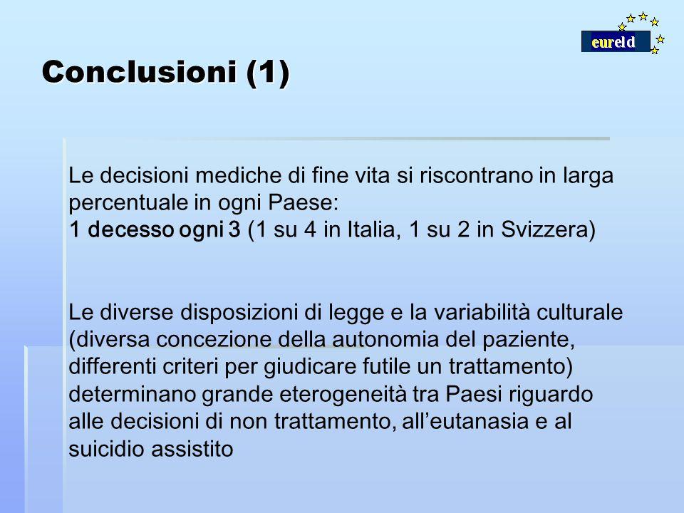 Conclusioni (1) Le decisioni mediche di fine vita si riscontrano in larga percentuale in ogni Paese: 1 decesso ogni 3 (1 su 4 in Italia, 1 su 2 in Svi