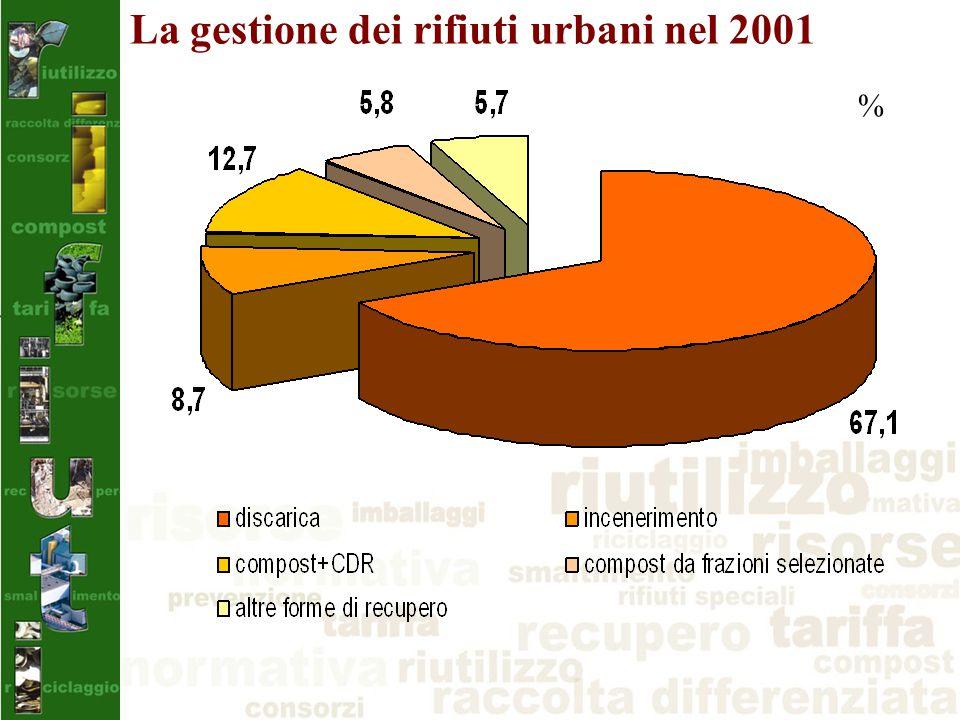 La gestione dei rifiuti urbani nel 2001 %