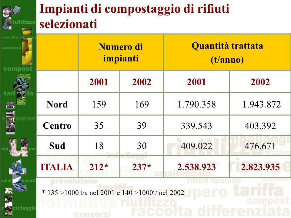 Impianti di compostaggio di rifiuti selezionati Numero di impianti Quantità trattata (t/anno) 2001200220012002 Nord1591691.790.358 1.943.872 Centro3539339.543403.392 Sud1830409.022476.671 ITALIA212*237*2.538.9232.823.935 * 135 >1000 t/a nel 2001 e 140 >1000t/ nel 2002