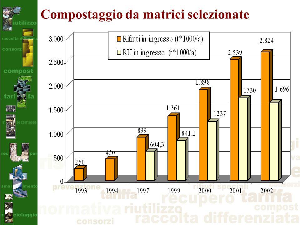 Compostaggio da matrici selezionate