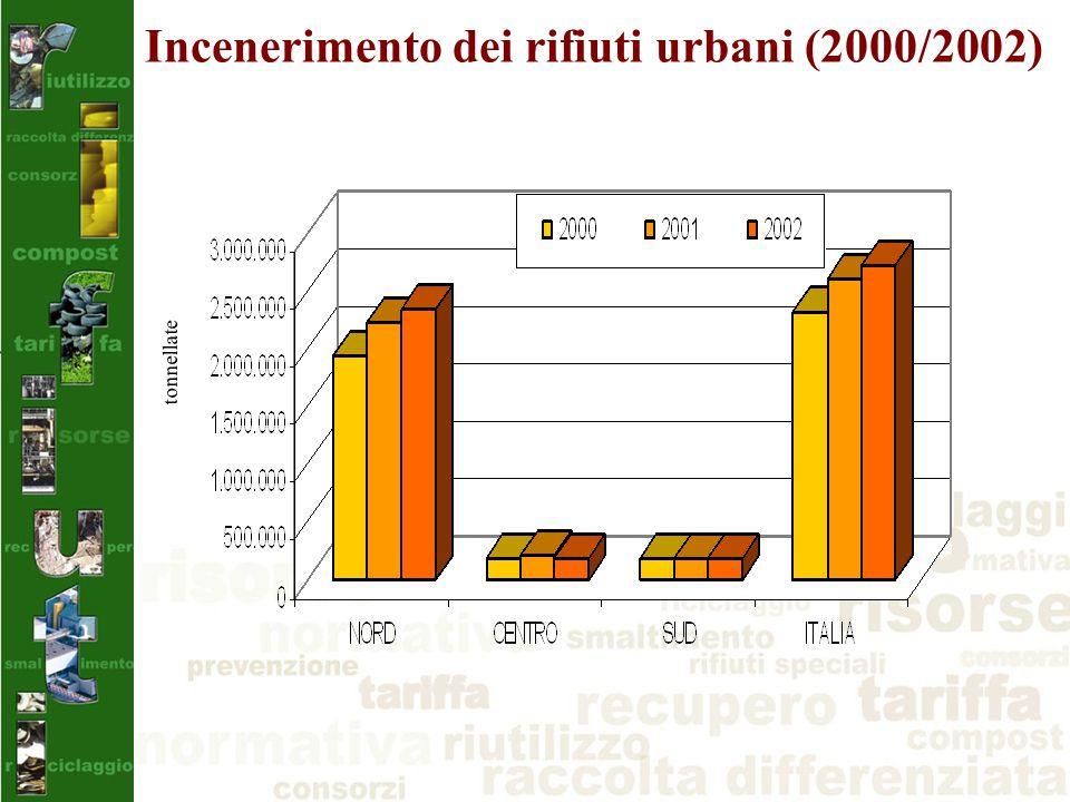 Incenerimento dei rifiuti urbani (2000/2002) tonnellate