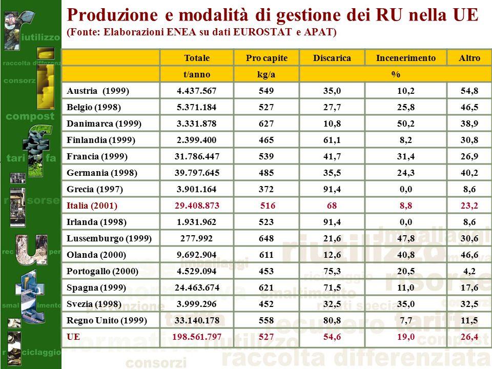 Produzione e modalità di gestione dei RU nella UE (Fonte: Elaborazioni ENEA su dati EUROSTAT e APAT) TotalePro capiteDiscaricaIncenerimentoAltro t/annokg/a% Austria (1999)4.437.56754935,010,254,8 Belgio (1998)5.371.18452727,725,846,5 Danimarca (1999)3.331.87862710,850,238,9 Finlandia (1999)2.399.40046561,18,230,8 Francia (1999)31.786.44753941,731,426,9 Germania (1998)39.797.64548535,524,340,2 Grecia (1997)3.901.16437291,40,08,6 Italia (2001)29.408.873 516 688,823,2 Irlanda (1998)1.931.96252391,40,08,6 Lussemburgo (1999)277.99264821,647,830,6 Olanda (2000)9.692.90461112,640,846,6 Portogallo (2000)4.529.09445375,320,54,2 Spagna (1999)24.463.67462171,511,017,6 Svezia (1998)3.999.29645232,535,032,5 Regno Unito (1999)33.140.17855880,87,711,5 UE 198.561.79752754,619,026,4