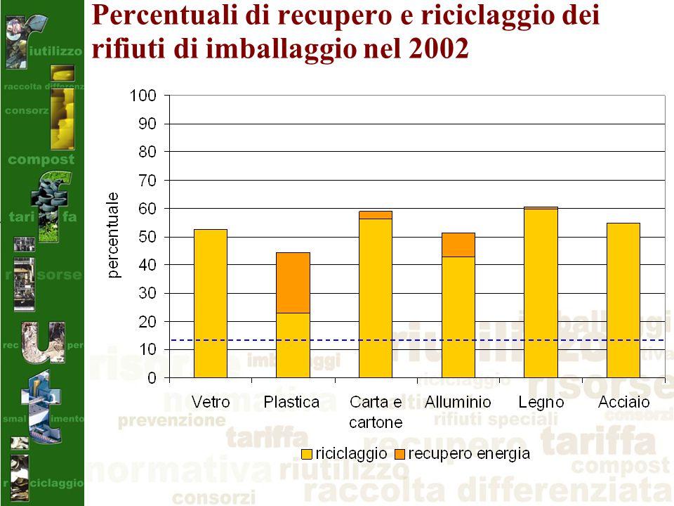 Percentuali di recupero e riciclaggio dei rifiuti di imballaggio nel 2002