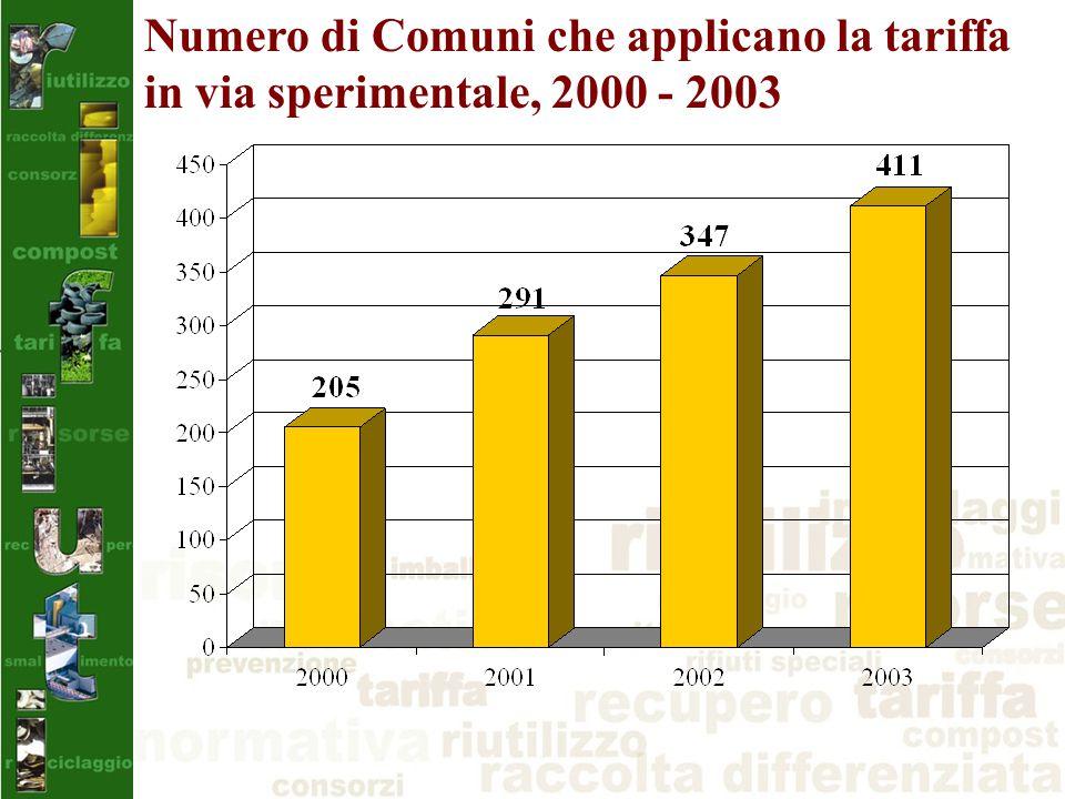 Numero di Comuni che applicano la tariffa in via sperimentale, 2000 - 2003