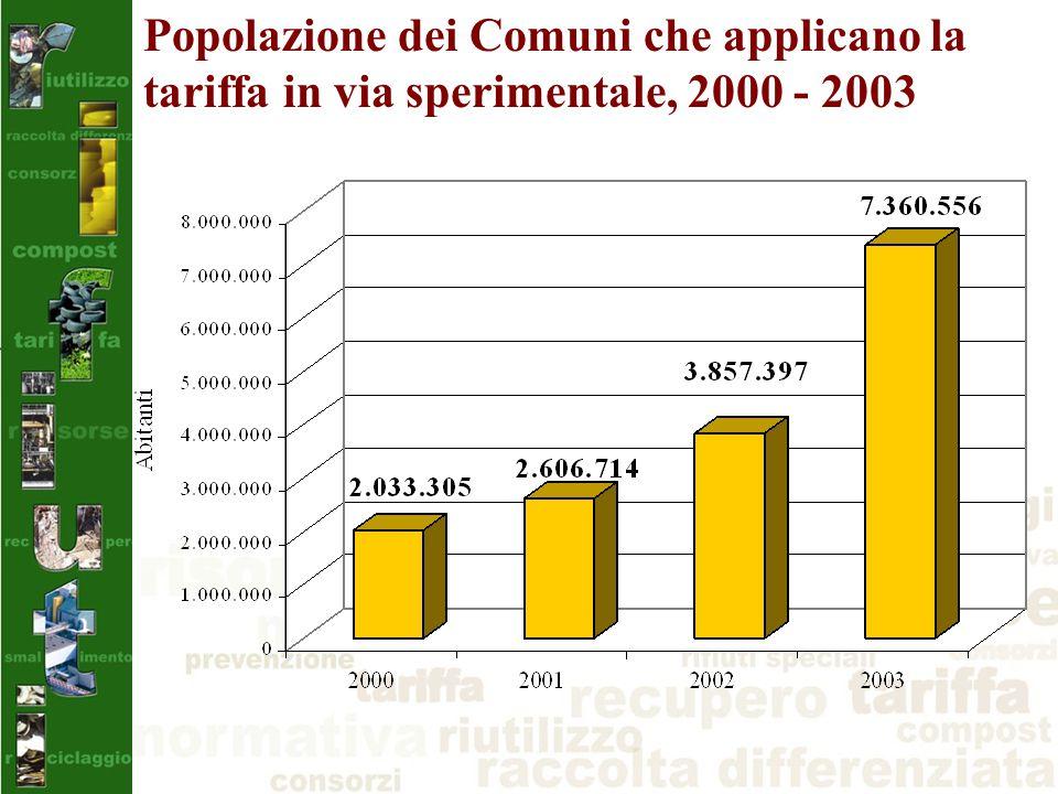 Popolazione dei Comuni che applicano la tariffa in via sperimentale, 2000 - 2003