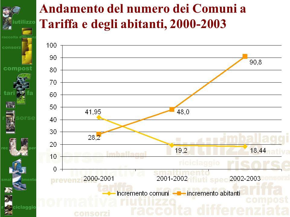 Andamento del numero dei Comuni a Tariffa e degli abitanti, 2000-2003