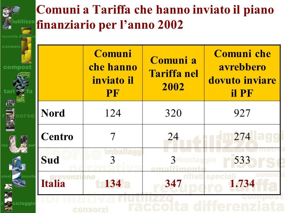 Comuni a Tariffa che hanno inviato il piano finanziario per l'anno 2002 Comuni che hanno inviato il PF Comuni a Tariffa nel 2002 Comuni che avrebbero dovuto inviare il PF Nord124320927 Centro724274 Sud33533 Italia1343471.734