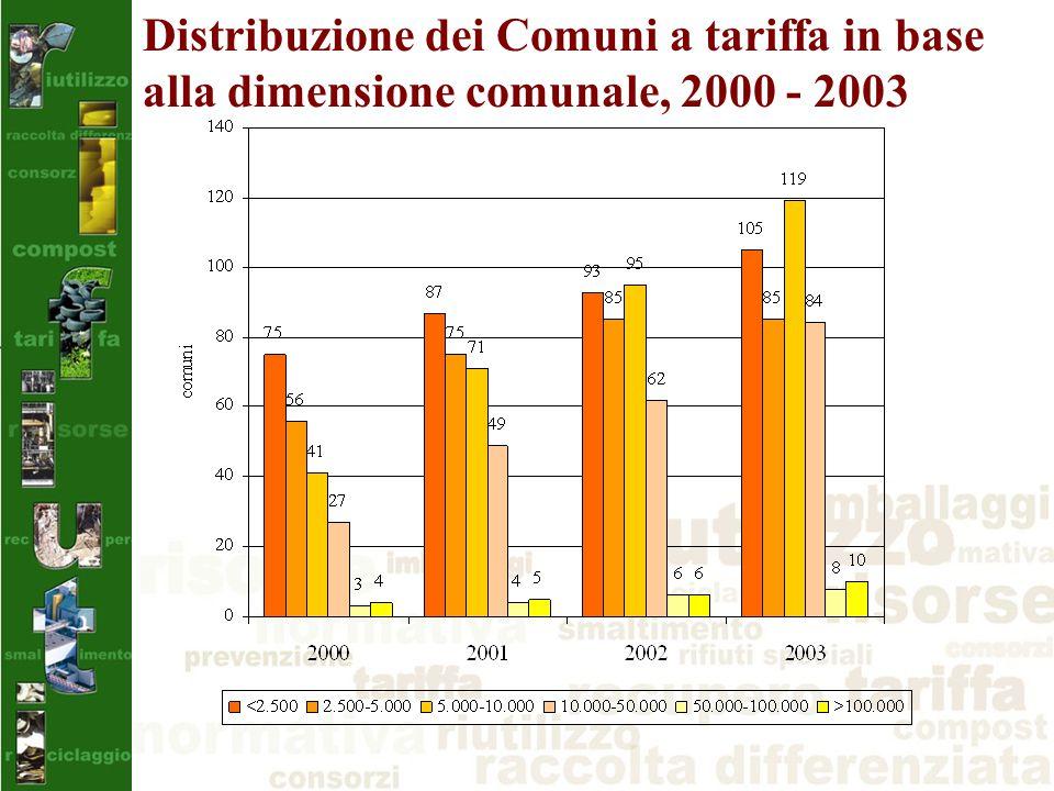 Distribuzione dei Comuni a tariffa in base alla dimensione comunale, 2000 - 2003