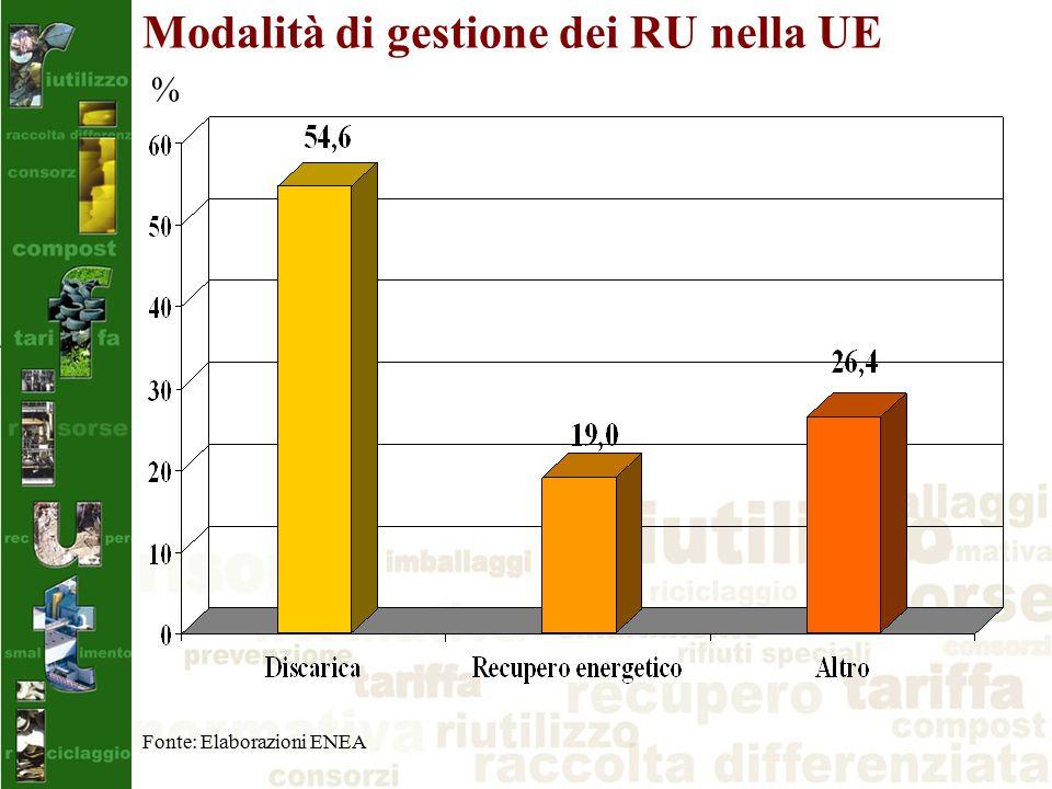 Modalità di gestione dei RU nella UE % Fonte: Elaborazioni ENEA