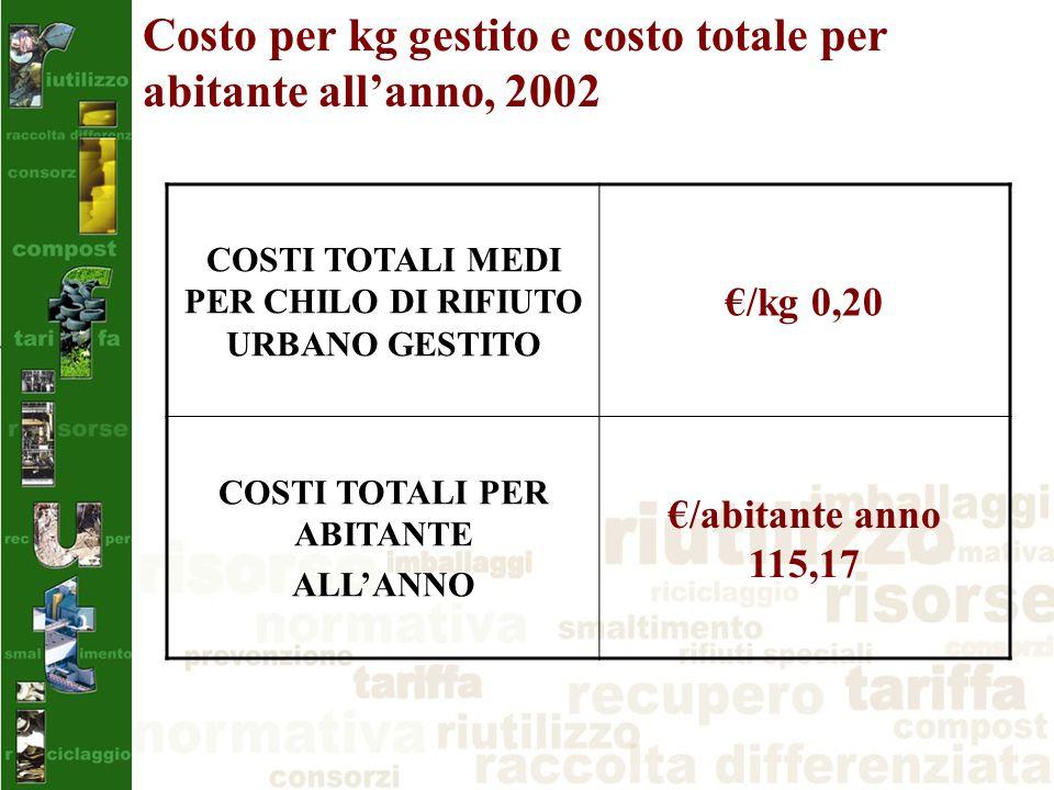 COSTI TOTALI MEDI PER CHILO DI RIFIUTO URBANO GESTITO €/kg 0,20 COSTI TOTALI PER ABITANTE ALL'ANNO €/abitante anno 115,17 Costo per kg gestito e costo totale per abitante all'anno, 2002