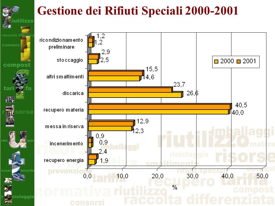 Gestione dei Rifiuti Speciali 2000-2001