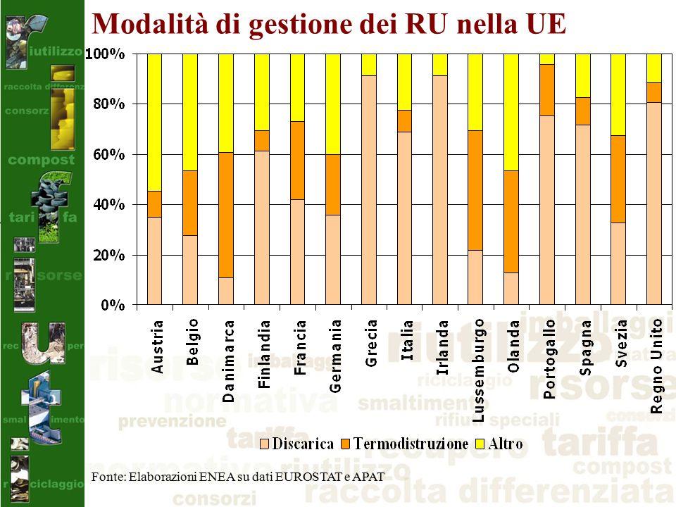 Modalità di gestione dei RU nella UE Fonte: Elaborazioni ENEA su dati EUROSTAT e APAT