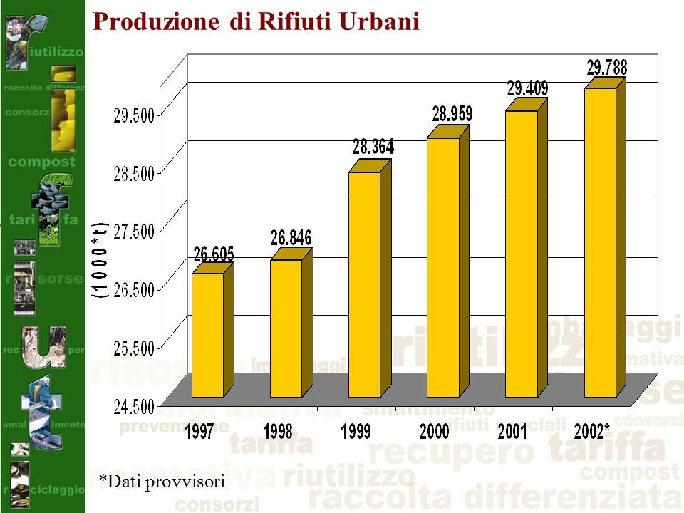 Produzione di Rifiuti Urbani *Dati provvisori