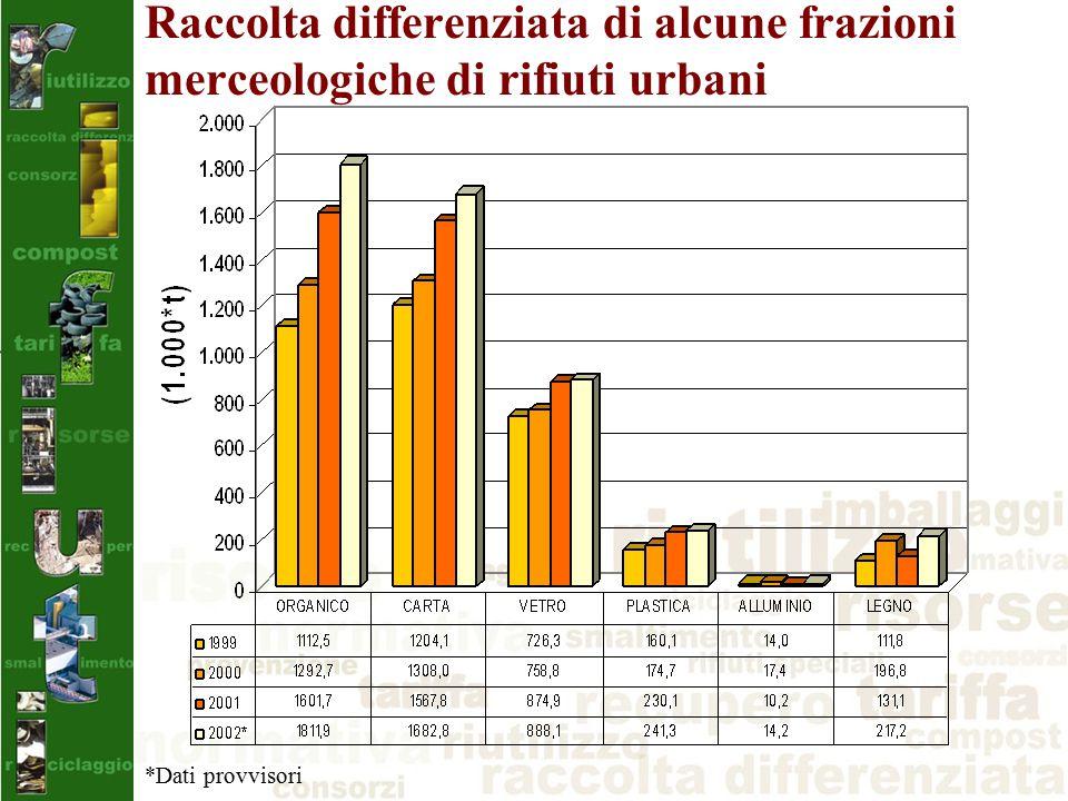 Raccolta differenziata di alcune frazioni merceologiche di rifiuti urbani *Dati provvisori