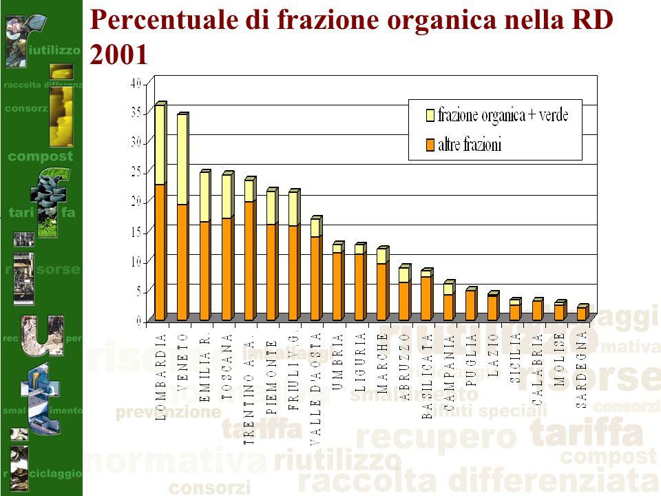 Percentuale di frazione organica nella RD 2001