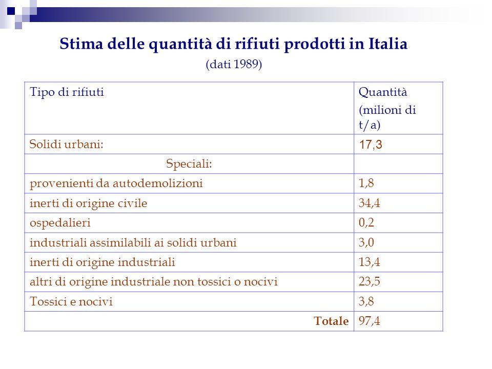 Stima delle quantità di rifiuti prodotti in Italia (dati 1989) Tipo di rifiutiQuantità (milioni di t/a) Solidi urbani: 17,3 Speciali: provenienti da a