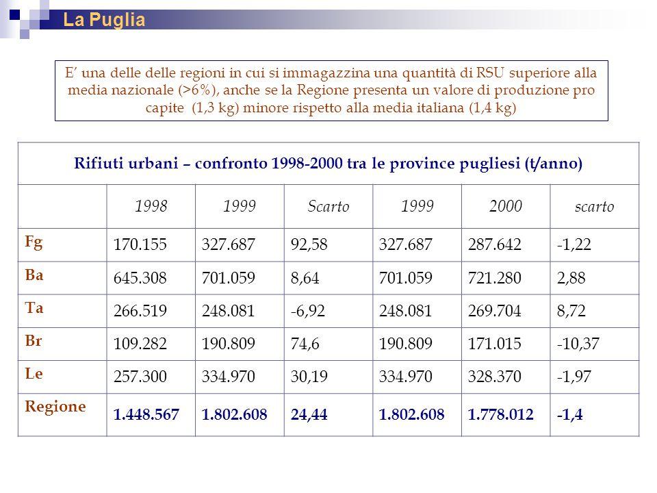La Puglia E' una delle delle regioni in cui si immagazzina una quantità di RSU superiore alla media nazionale (>6%), anche se la Regione presenta un v