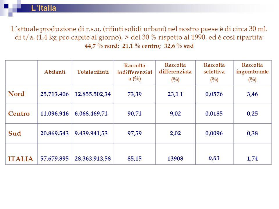 L'Italia L'attuale produzione di r.s.u. (rifiuti solidi urbani) nel nostro paese è di circa 30 ml. di t/a, (1,4 kg pro capite al giorno), > del 30 % r