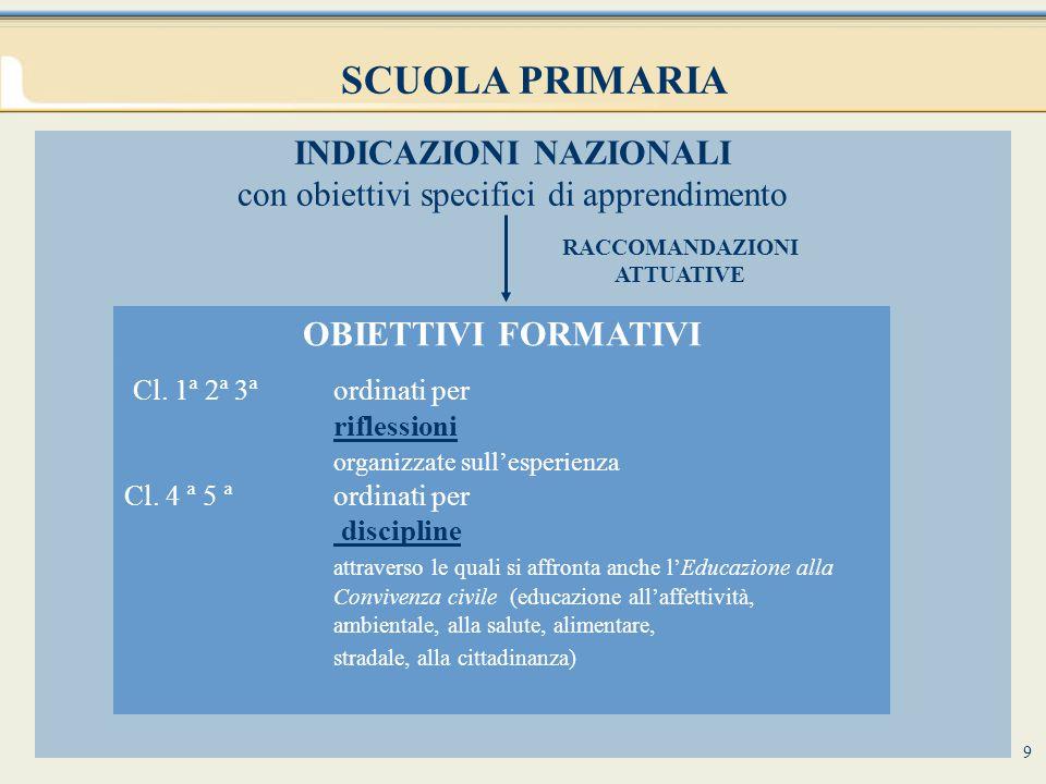 10 a) Educazione alla Convivenza civile (trasversale alle discipline e attraverso le discipline) Ed.