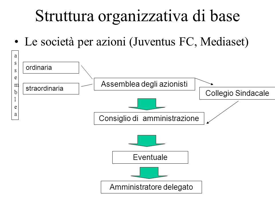 Struttura organizzativa di base Le società per azioni (Juventus FC, Mediaset) Assemblea degli azionisti ordinaria straordinaria Consiglio di amministrazione Amministratore delegato Collegio Sindacale Eventuale assembleaassemblea