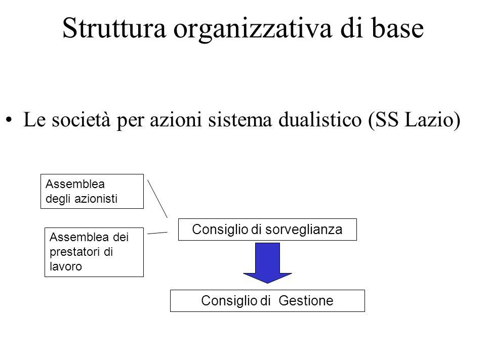 Struttura organizzativa di base Le società per azioni sistema dualistico (SS Lazio) Consiglio di sorveglianza Assemblea degli azionisti Assemblea dei prestatori di lavoro Consiglio di Gestione
