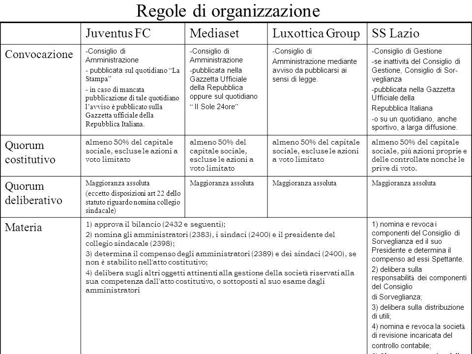 Regole di organizzazione Juventus FCMediasetLuxottica GroupSS Lazio Convocazione - Consiglio di Amministrazione - pubblicata sul quotidiano La Stampa - in caso di mancata pubblicazione di tale quotidiano l'avviso è pubblicato sulla Gazzetta ufficiale della Repubblica Italiana.