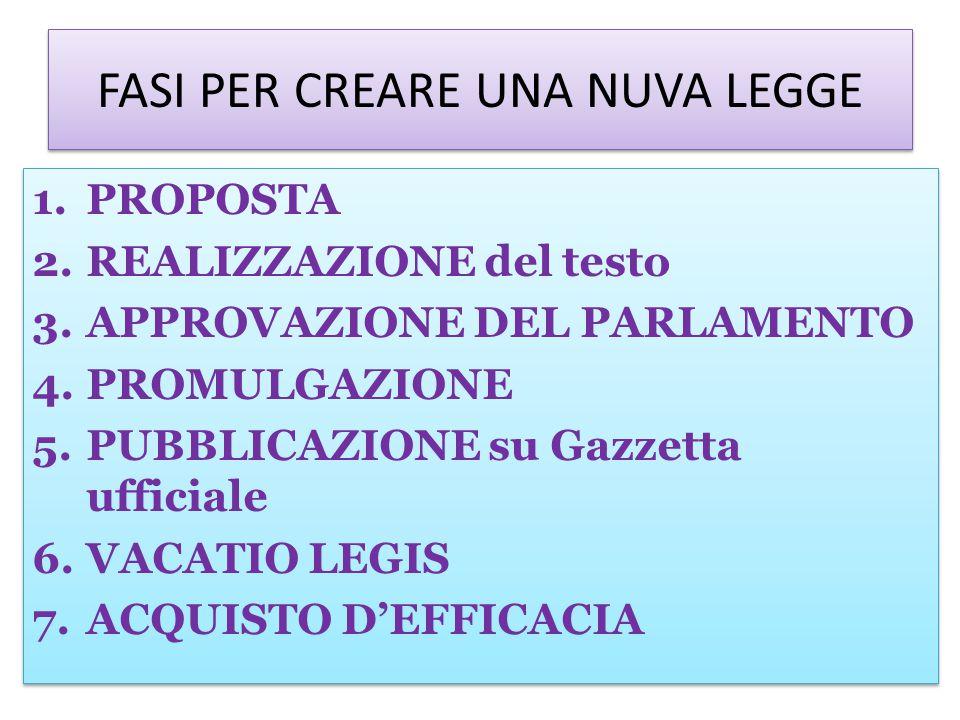 FASI PER CREARE UNA NUVA LEGGE 1.PROPOSTA 2.REALIZZAZIONE del testo 3.APPROVAZIONE DEL PARLAMENTO 4.PROMULGAZIONE 5.PUBBLICAZIONE su Gazzetta ufficiale 6.VACATIO LEGIS 7.ACQUISTO D'EFFICACIA 1.PROPOSTA 2.REALIZZAZIONE del testo 3.APPROVAZIONE DEL PARLAMENTO 4.PROMULGAZIONE 5.PUBBLICAZIONE su Gazzetta ufficiale 6.VACATIO LEGIS 7.ACQUISTO D'EFFICACIA