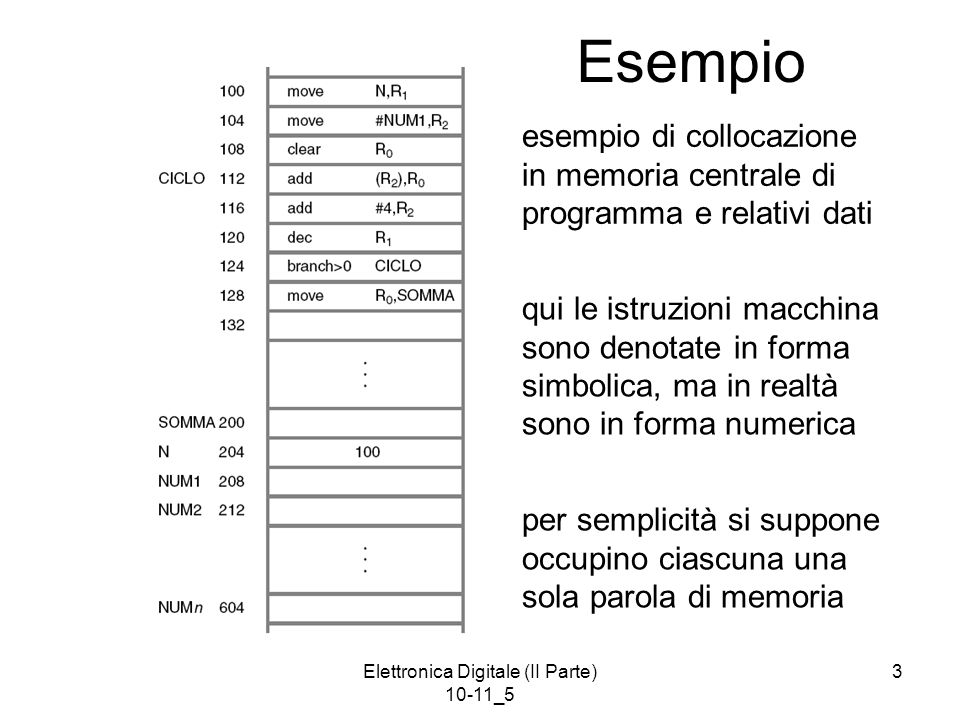 Elettronica Digitale (II Parte) 10-11_5 4 L'assemblaggio Il programma macchina in forma simbolica si presenta come una successione di: –istruzioni macchina simboliche –direttive (pure simboliche) Il processo di assemblaggio è sequenziale e procede nel modo seguente: –riconosce e trasforma le istruzioni in forma numerica, collocandole a indirizzi successivi –riconosce e interpreta le direttive