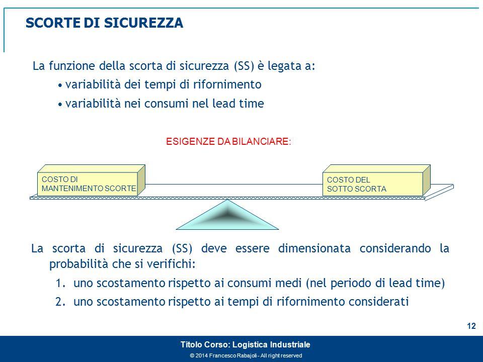 © 2014 Francesco Rabajoli - All right reserved 13 Titolo Corso: Logistica Industriale Logistica Industriale Evoluzione dei Sistemi di Gestione Materiali